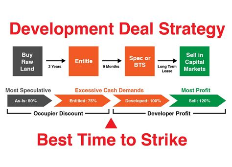 Commercial Real Estate Development Business Plan \ monthswhy cf